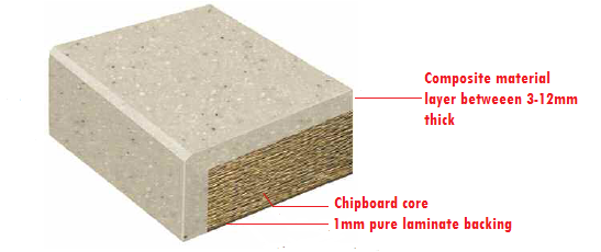 how composite worktop is constructed